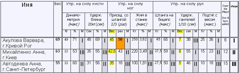 официальный сайт санкт петербургского медицинского университета